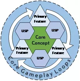 """新手如何做游戏?这份游戏制作流程""""大纲""""值得收藏"""