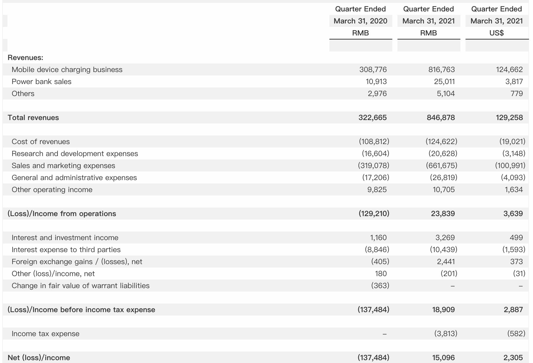 怪獸充電扭虧背後:營銷成本持續飆升,上市50天市值縮水12億美元
