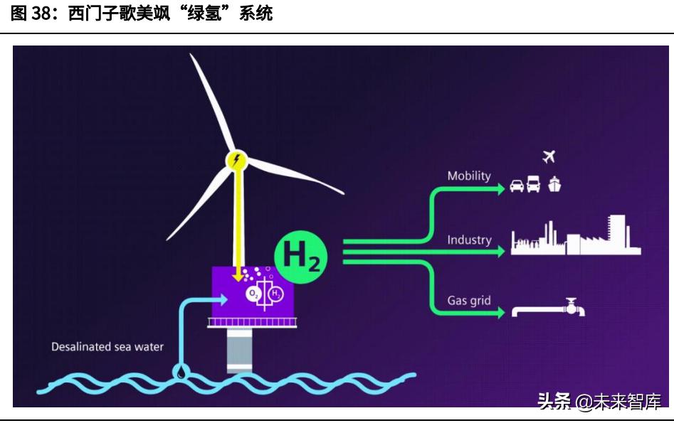 碳中和深度研究报告:大重构与六大碳减排路线