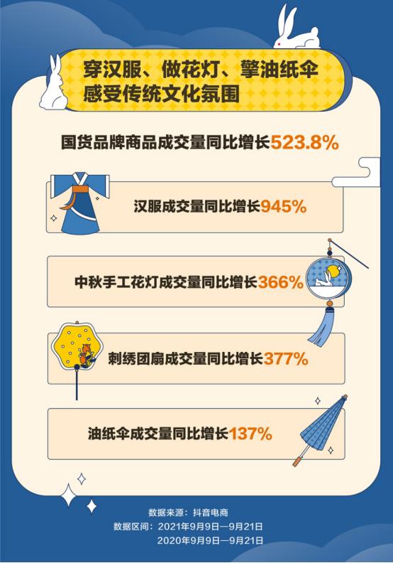 抖音电商中秋大促数据:国货品牌商品成交量同比增长523.8%