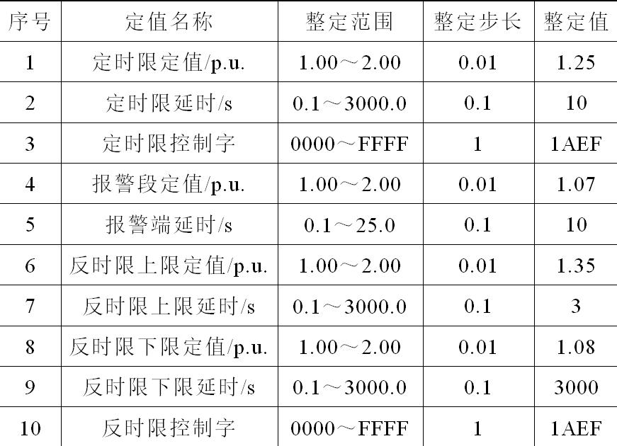 基准电压不一致,为什么会引起主变过励磁保护误动?