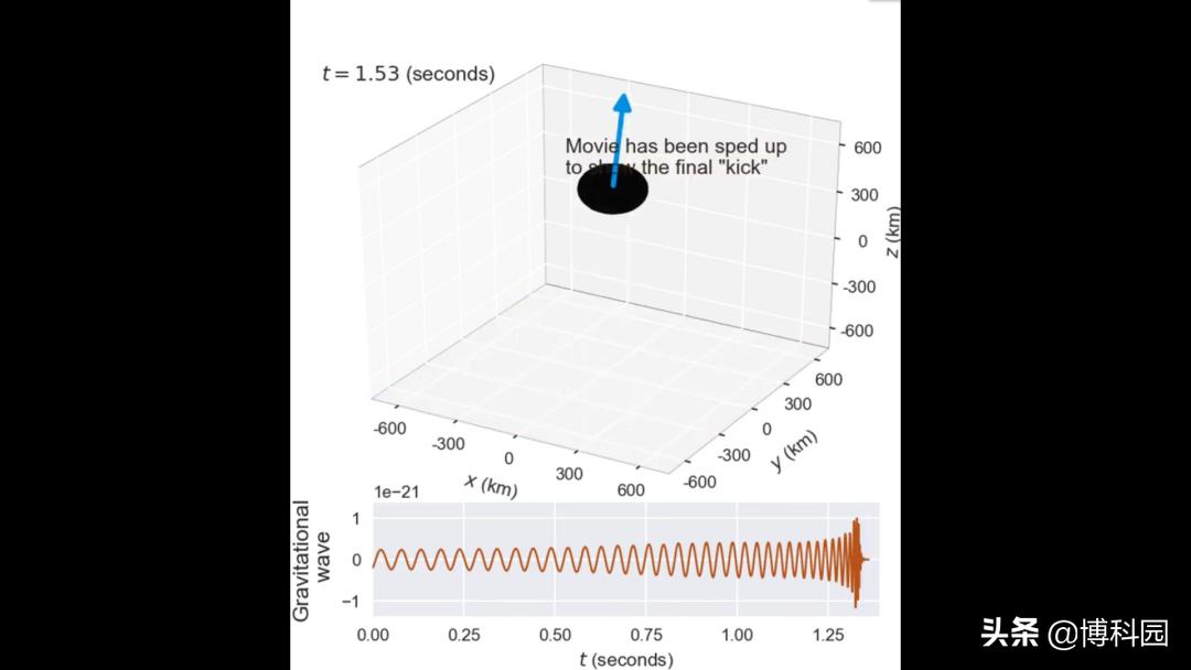 """谁说的黑洞无敌?黑洞也会被以5000公里每秒的速度""""踢""""出星系!"""