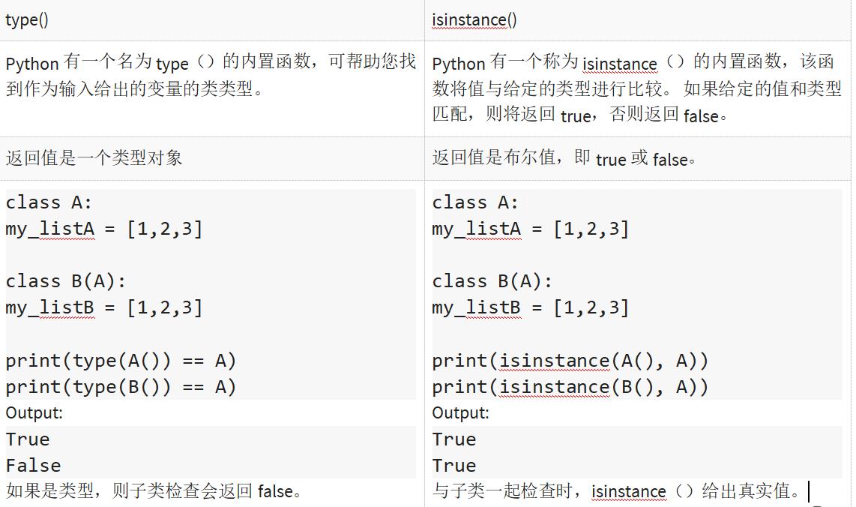 DAY4-step14 Python 示例说明type()和isinstance()