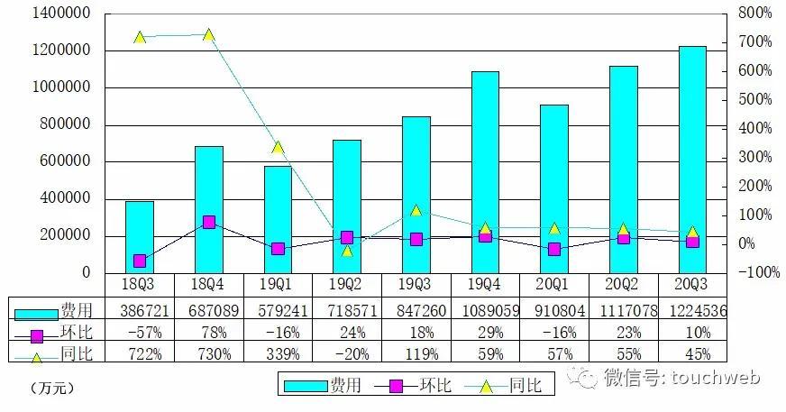 拼多多财报图解:单季GMV约4383亿 同比增长76%
