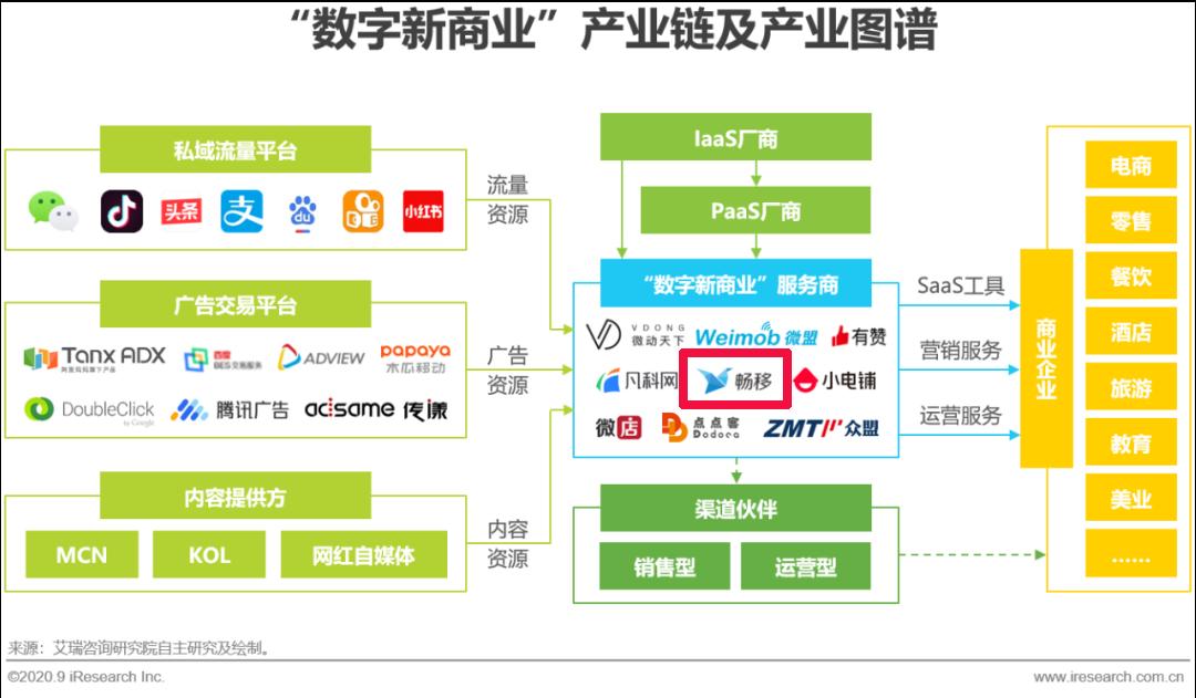 """畅移入选《2020年中国数字新商业报告》""""数字新商业""""服务商"""