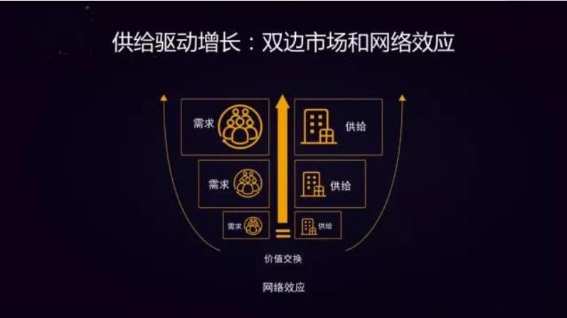 驱动用户增长的7大战略要素
