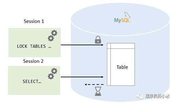 把MySQL中的各种锁及其原理都画出来