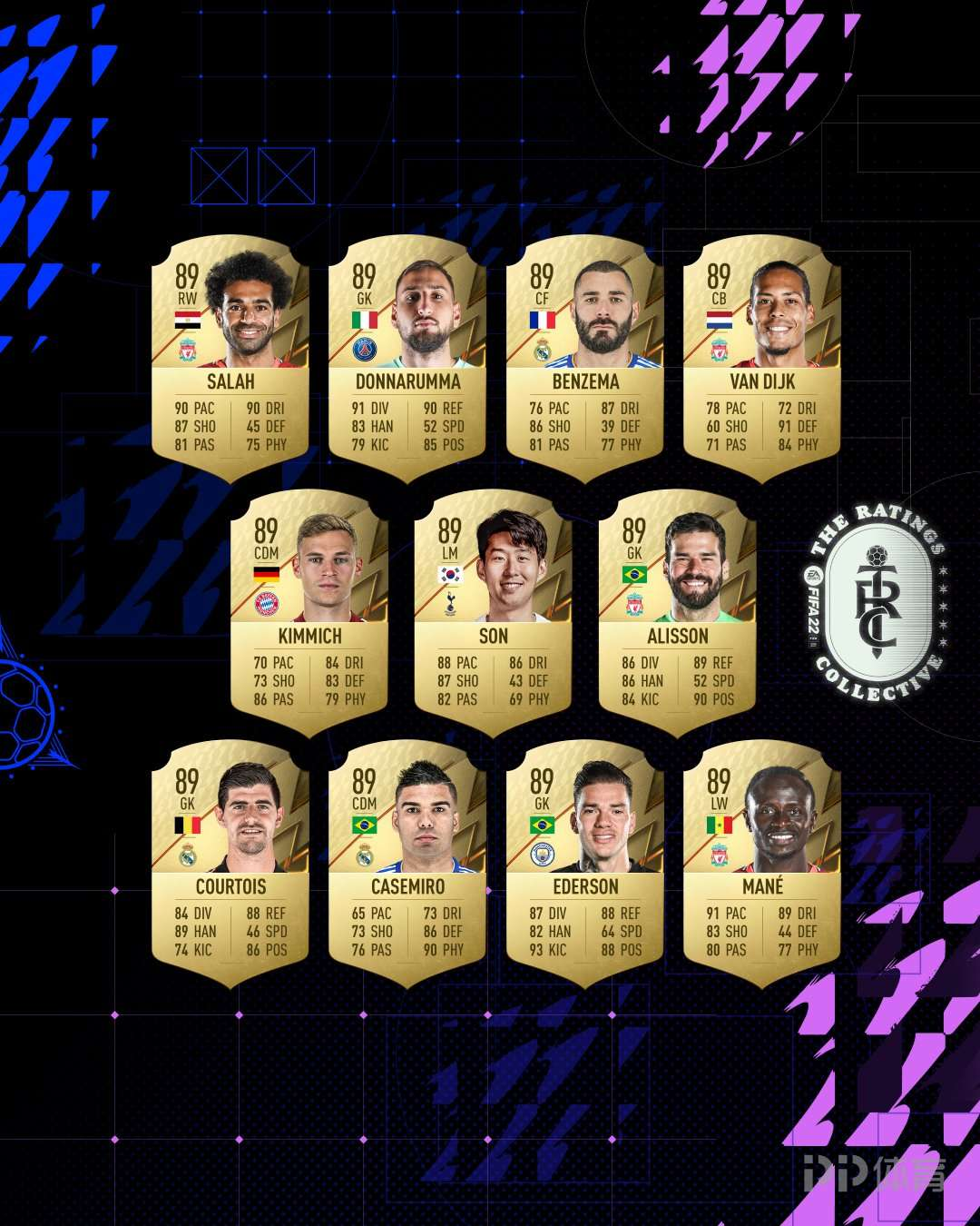 FIFA22球员能力值公布:梅西、莱万、C罗前三 孙兴慜89