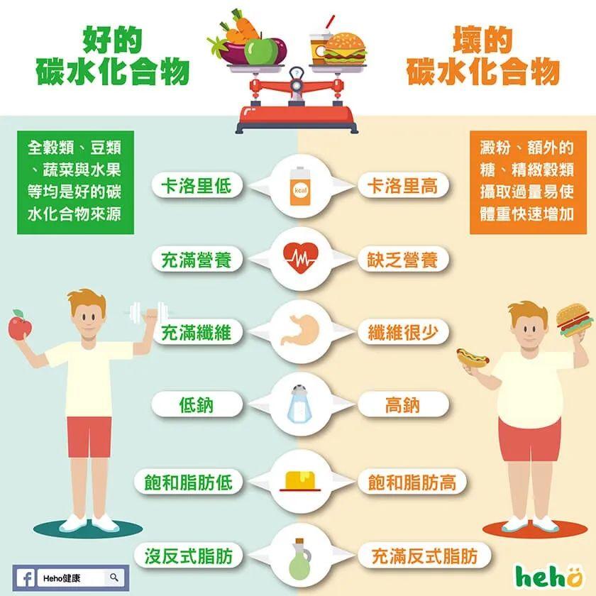 怎样吃饭最健康,从我们的饮食结构以及食物是如何工作的说起 饮食健康 第10张