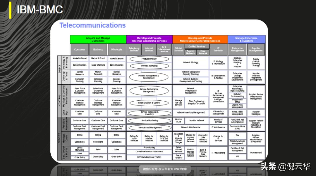 倪云华:商业模式的本质—三环价值模型