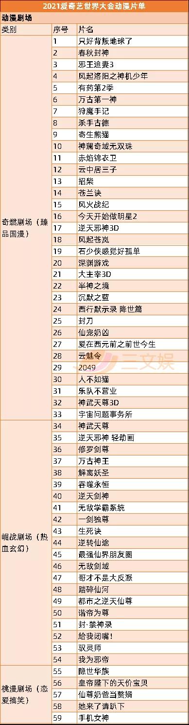 优爱腾B站上半年53部国产动画开播,7月起还有63部要上线