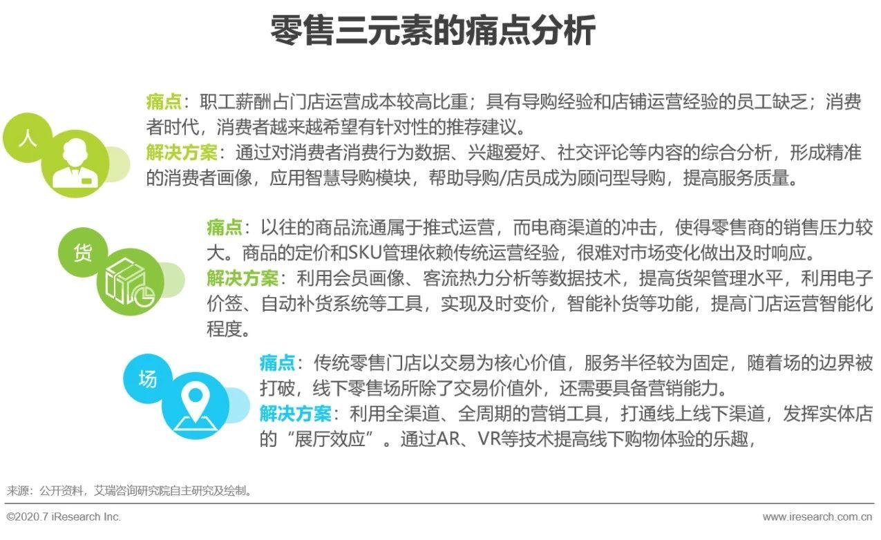 2020年中国零售科技行业研究报告
