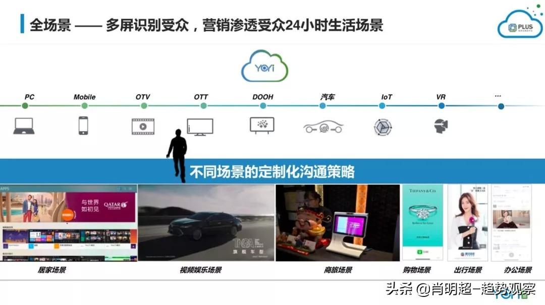 数据+技术时代,企业布局全域营销成新趋势