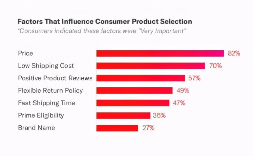 数据解读亚马逊消费者的消费行为