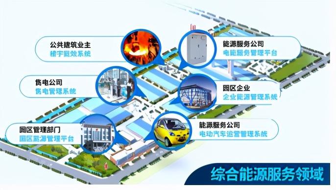 """国网信通产业集团:智慧能源助力""""碳达峰、碳中和"""""""