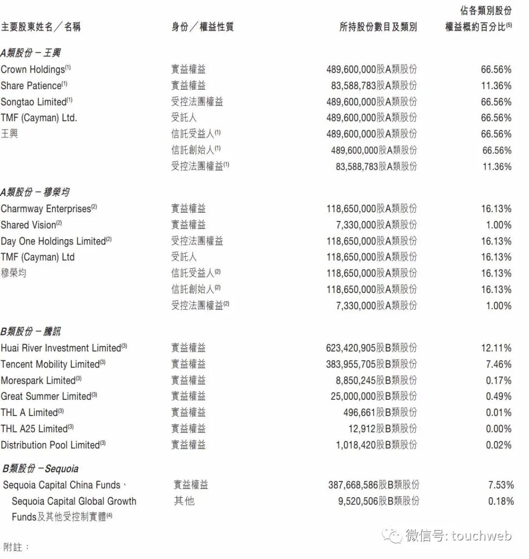 美团股权曝光:腾讯持股17%红杉是股东 王兴有46%投票权