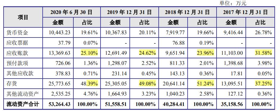 亚香股份收购委外供应商增产能,异味扰民顽疾难改