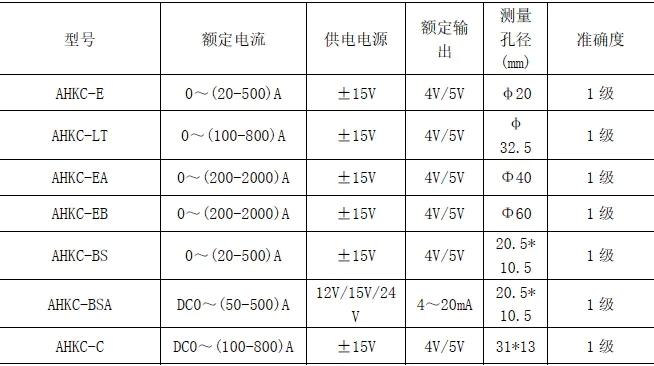浅谈基于霍尔电流传感器电参量测量系统的选型——安科瑞 陆琳钰
