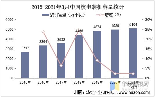 中国核能发电行业发展现状及趋势,核电走势持续向好「图」