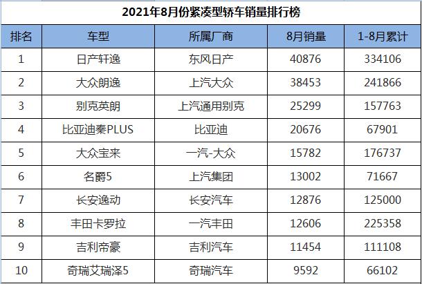 8月份紧凑型轿车销量排行,国产车彻底崛起,前十名占据半壁江山