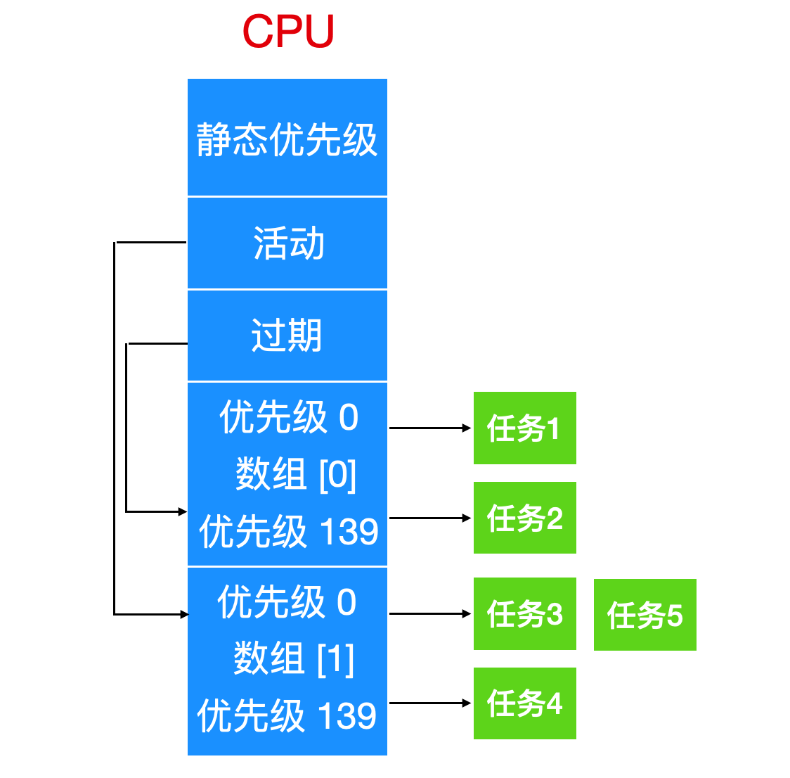 Linux 进程必知必会