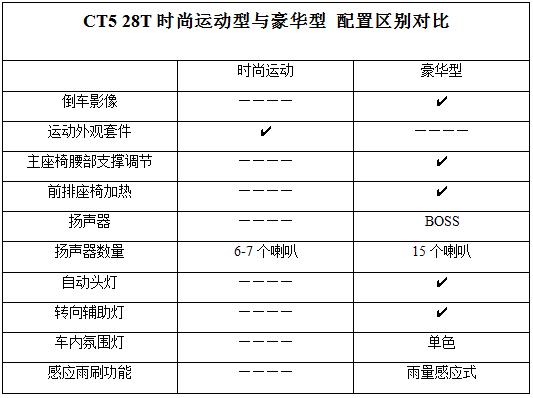 2021款凯迪拉克CT5哪款性价比更高,看了配置再决定
