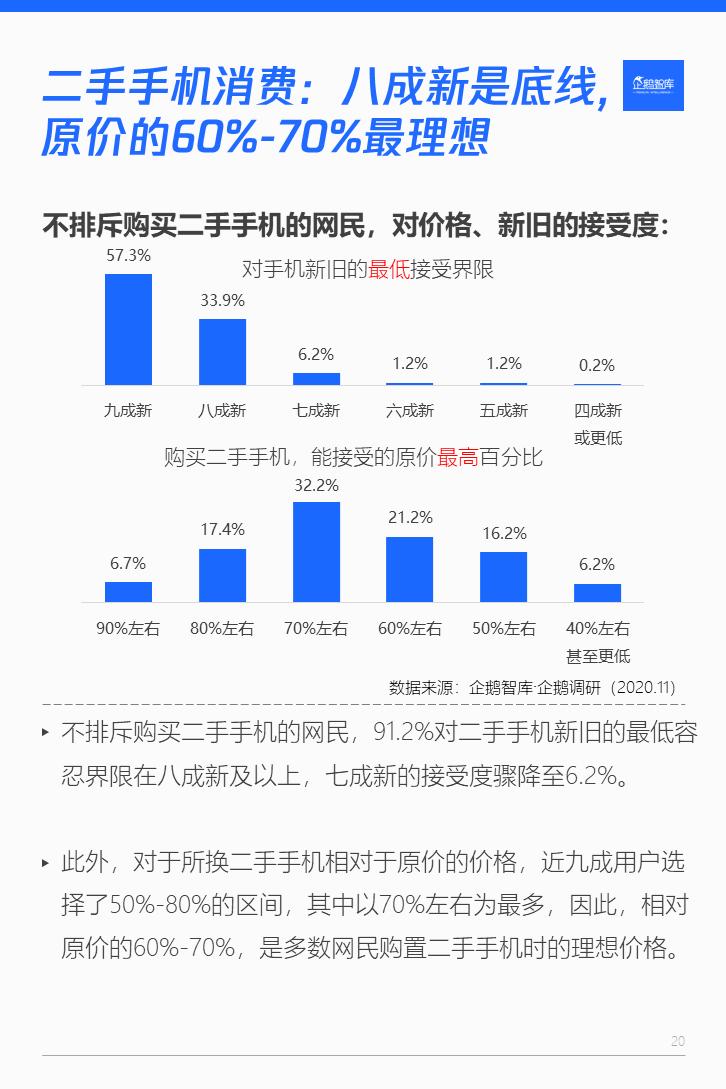 2020-2021智能手机消费趋势与用户忠诚/流失度报告