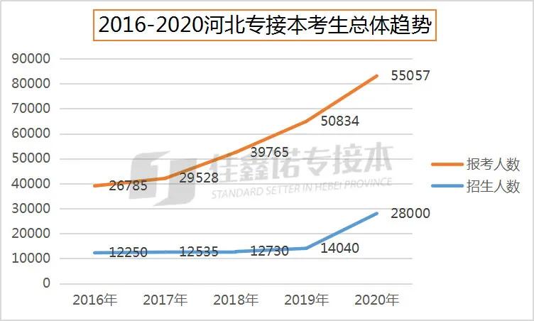 2021河北专接本考生真能到7.8万吗?