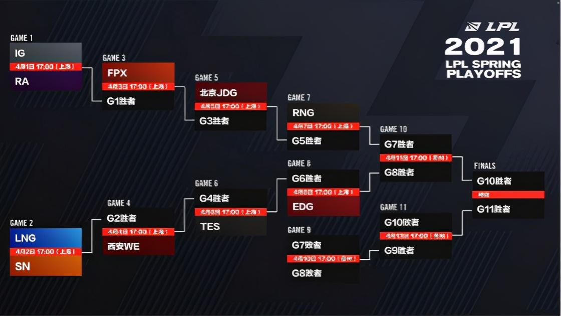 LOL-LPL:RNG夺常规赛冠军,季后赛双败赛制十队争冠