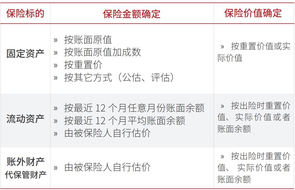 非车险业务知识介绍(二期)