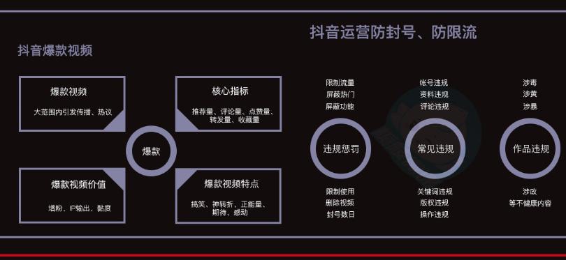 收藏使用:抖音运营全套详细方案和策略方法,8大部分附细节操作