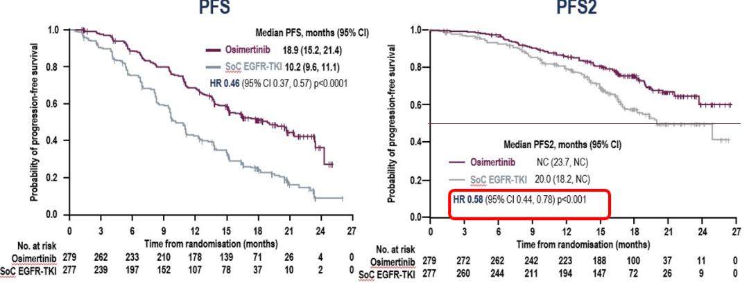 奥希替尼是EGFR敏感突变的非小细胞肺癌一线治疗优选