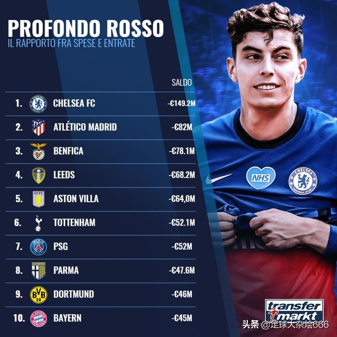 世界足坛转会净支出排名前十位:切尔西第一,马竞第二,拜仁第十