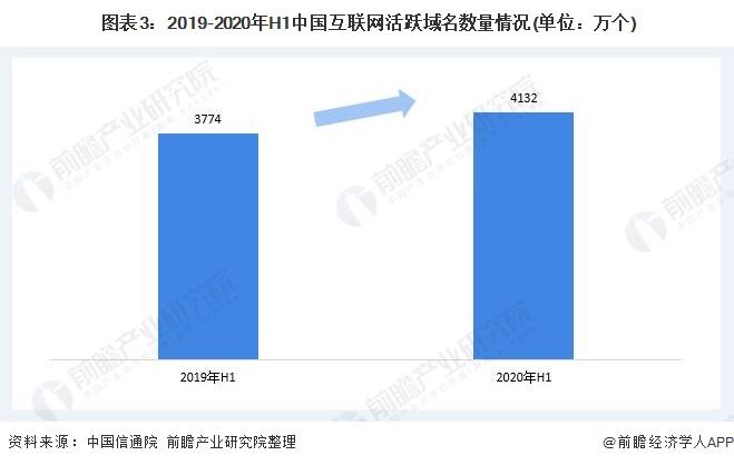 2020年中国互联网域名产业发展现状分析 域名规模持续扩大