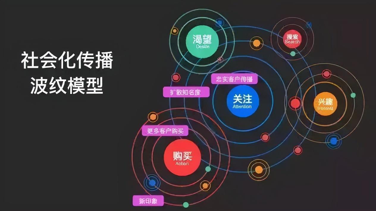 CRM系统的概念