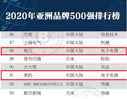 2020《亚洲品牌500强》:海尔第4,格力88,美的91