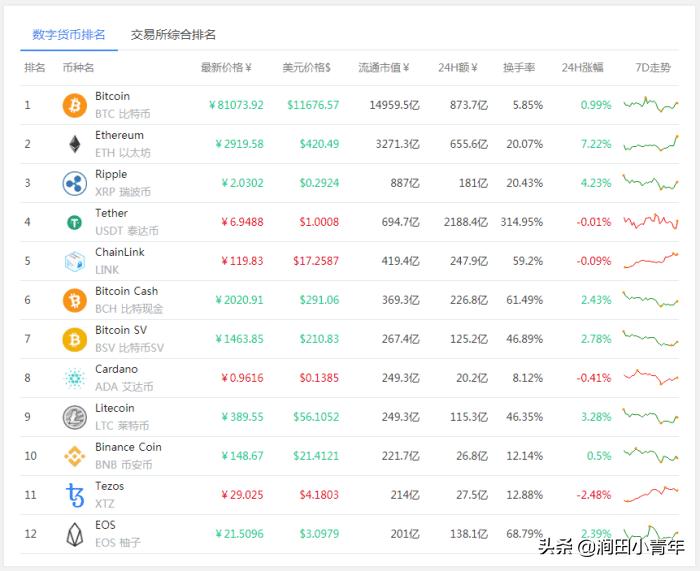 十大主流数字货币排名