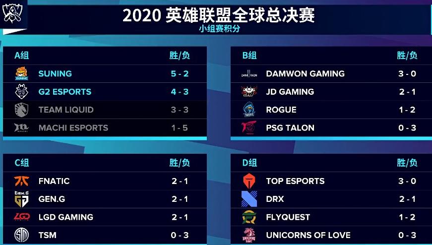 小组赛第二轮D组前瞻:八强最后两个席位!TES能否全胜出线?