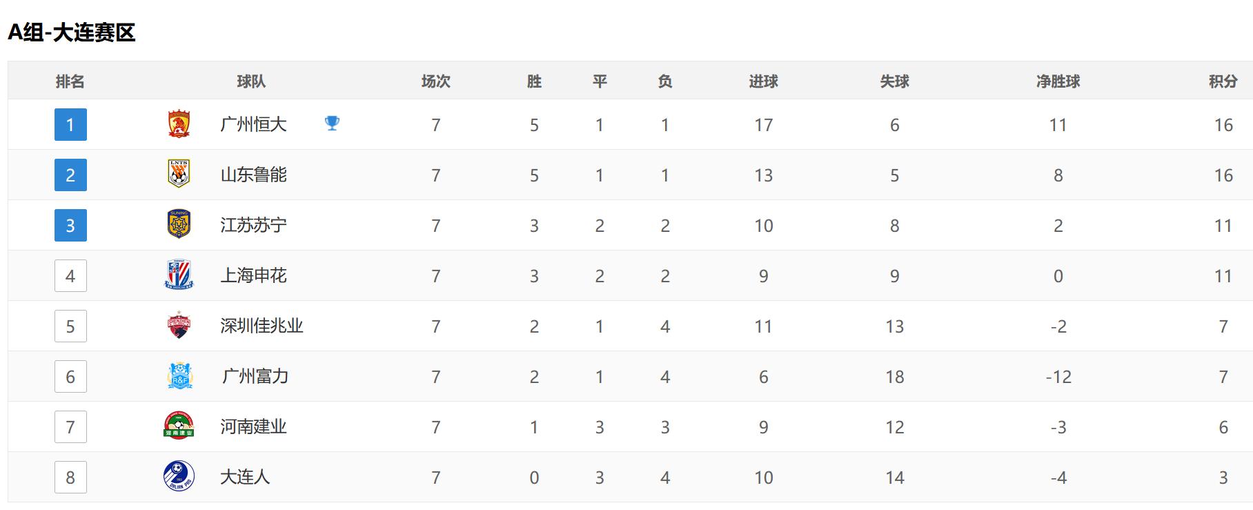 中超积分榜射手榜,国安第2不稳,争冠8队谁意外,韦世豪压外援