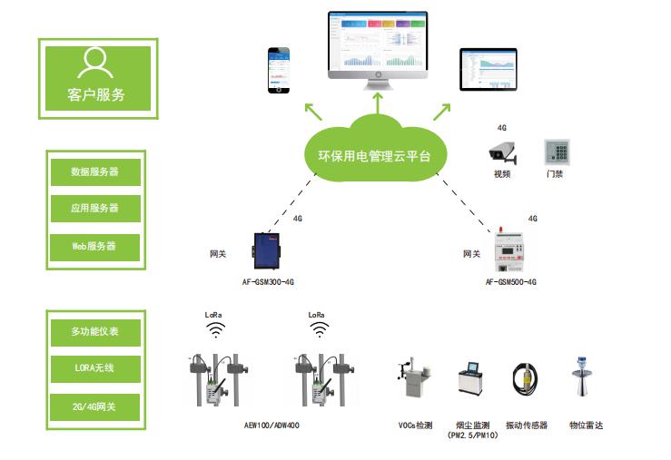 环保设备用电智能监管云平台功能介绍及合作模式—安科瑞 戴玥