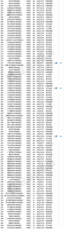 最新!823家商业银行信用评级名单!25家今年已调整