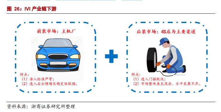 智能汽车专题报告:智能座舱上的舞者,IVI系统日益精进