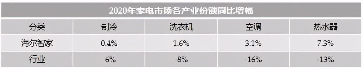 收入逆增,份额第一!2020年海尔智家整体份额逆增3.1%