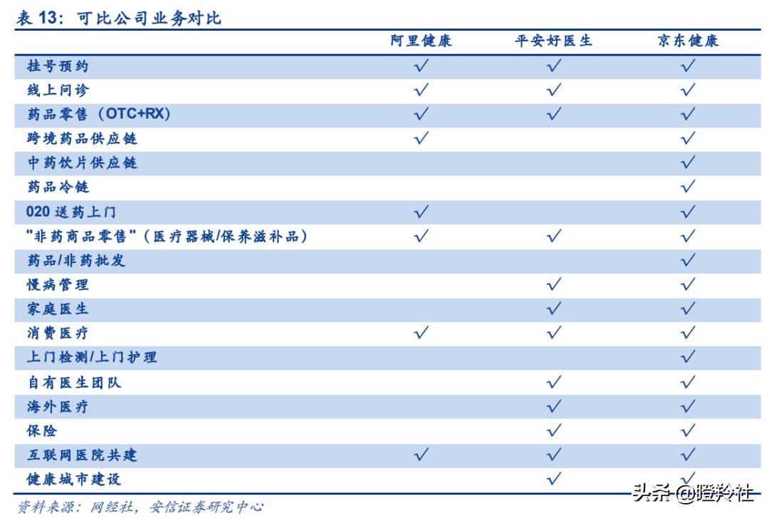 向4000亿市值逼近!为什么京东健康才是国内互联网医疗的顶?