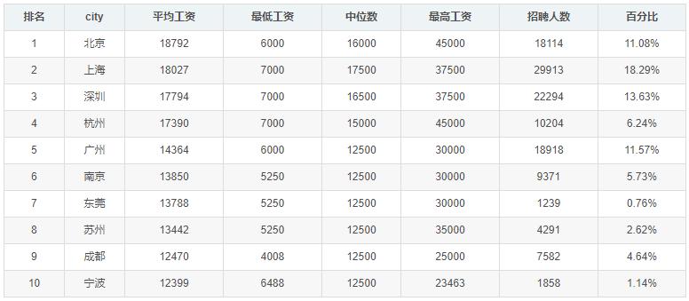 4月程序员工资统计出炉,平均14596元/月 你处在什么水平?