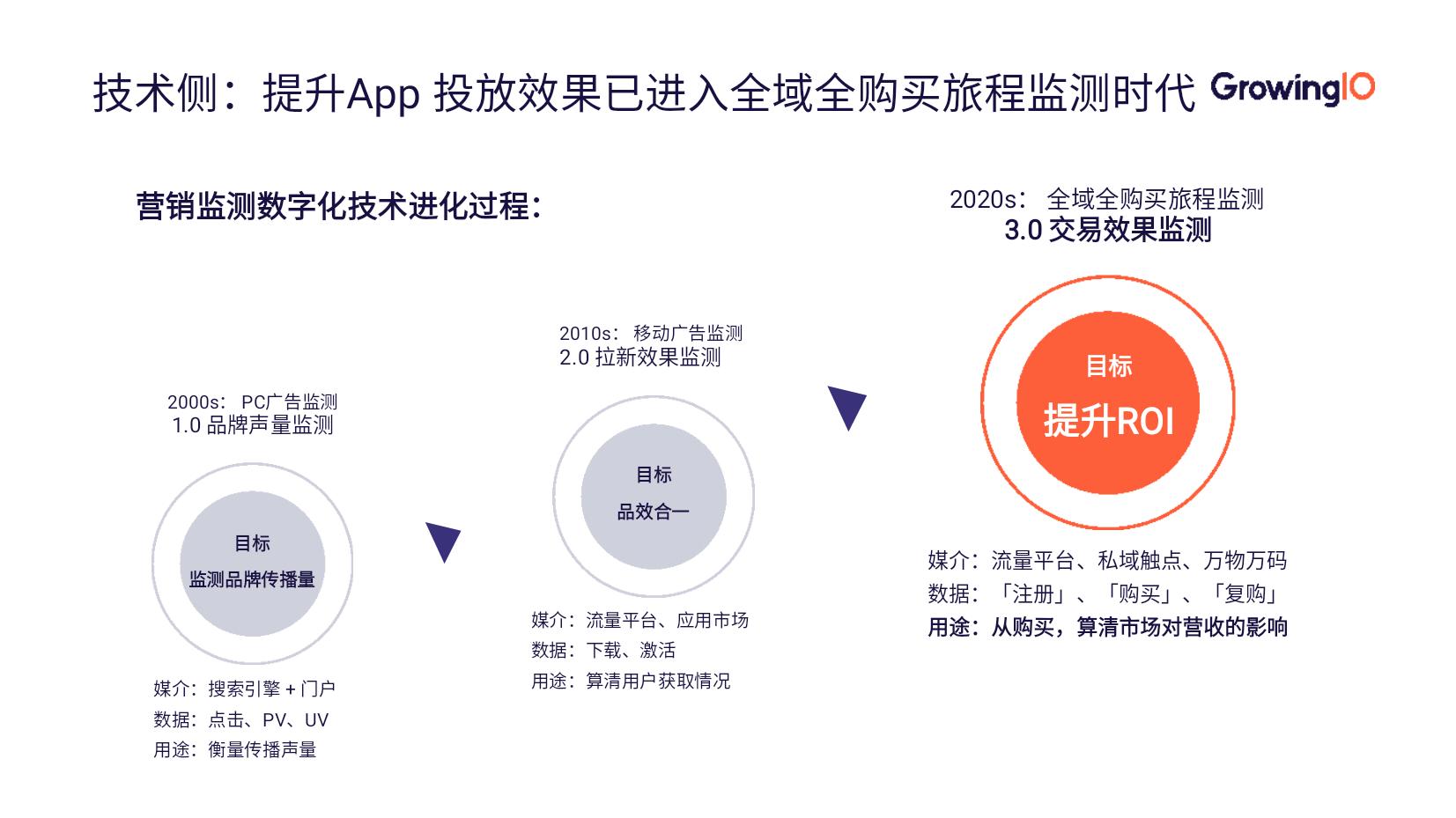 App 推广优化三步走,全面提升 ROI