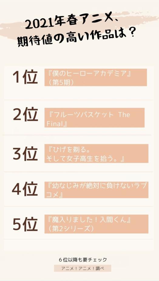 四月將至,你最期待哪部新番?日媒投票期待值高春季動畫排行