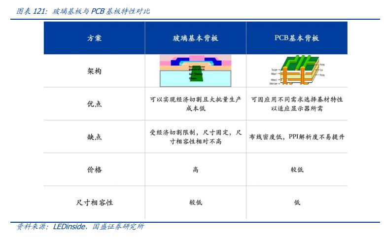 电子行业深度报告:消费电子、面板、PCB、安防