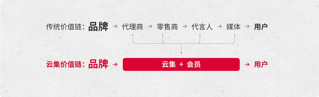 """云集抱团抖音:""""会员+内容""""欲成电商新模式?"""