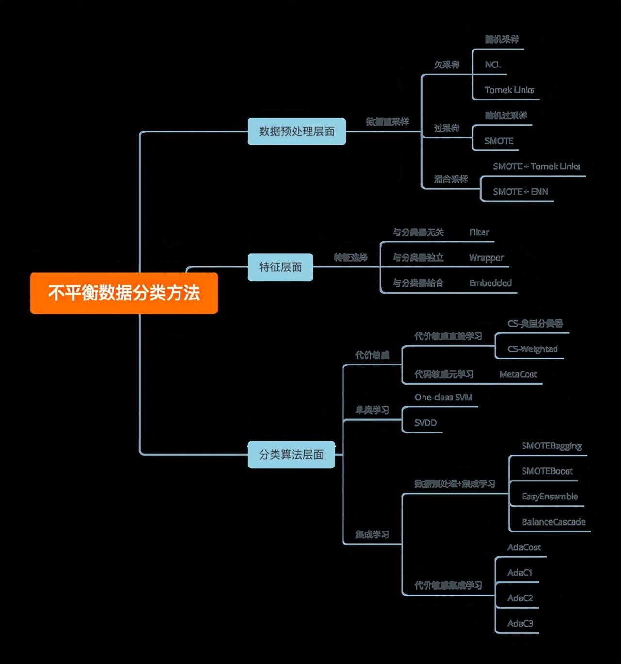 一个企业级<a href='/map/shujuwajue/' style='color:#000;font-size:14px;'>数据挖掘</a>实战项目,教育<a href='/map/shujuwajue/' style='color:#000;font-size:14px;'>数据挖掘</a>